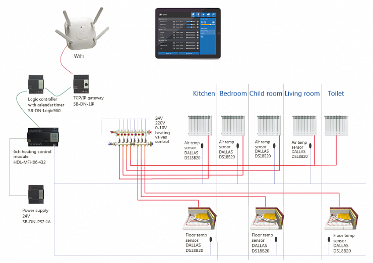 Multi-zone heating automation system